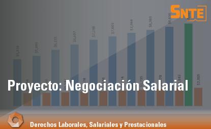 Negociación Salarial
